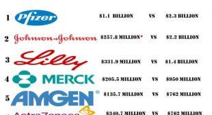 Shock: Big Pharma Has Paid $35B To Settle Fraudulent Ads