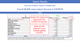 Chance of Dying from the COVID-19 Vaccine is Almost 4%?
